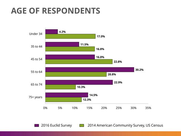 AGE OF RESPONDENTS 4.2% 11.5% 16.8% 30.2% 22.9% 14.5% 17.0% 16.8% 22.8% 20.8% 10.3% 12.3% 0% 5% 10% 15% 20% 25% 30% 35% Un...