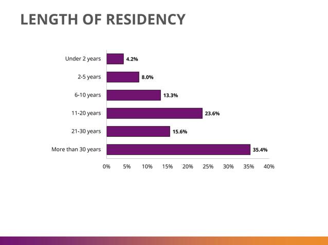 LENGTH OF RESIDENCY 4.2% 8.0% 13.3% 23.6% 15.6% 35.4% 0% 5% 10% 15% 20% 25% 30% 35% 40% Under 2 years 2-5 years 6-10 years...