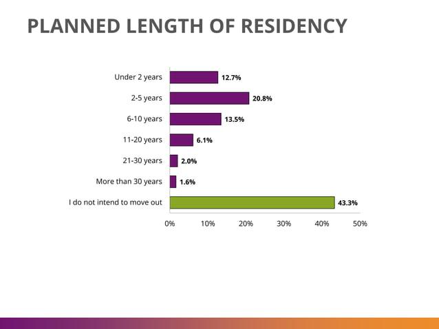 12.7% 20.8% 13.5% 6.1% 2.0% 1.6% 43.3% 0% 10% 20% 30% 40% 50% Under 2 years 2-5 years 6-10 years 11-20 years 21-30 years M...