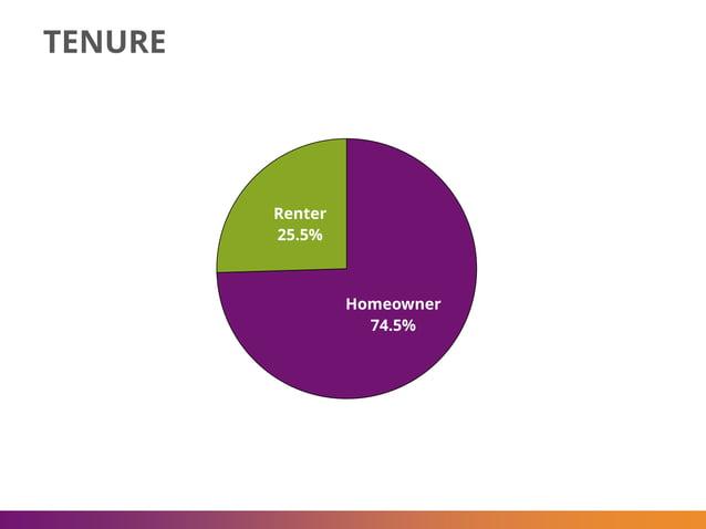 Homeowner 74.5% Renter 25.5% TENURE