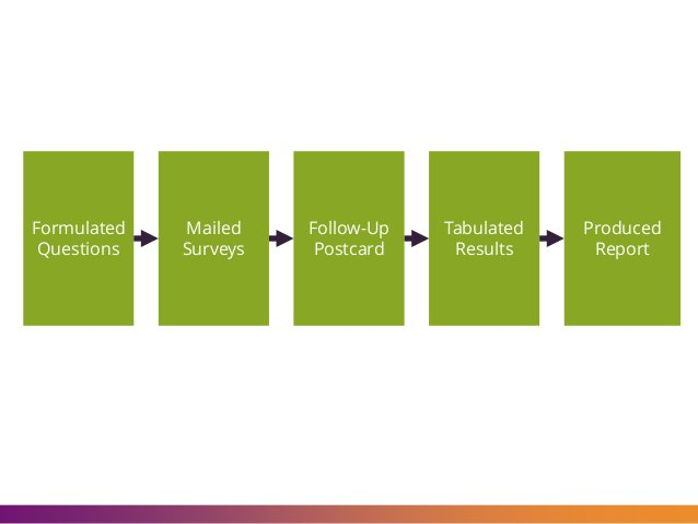 Formulated Questions Mailed Surveys Follow-Up Postcard Tabulated Results Produced Report