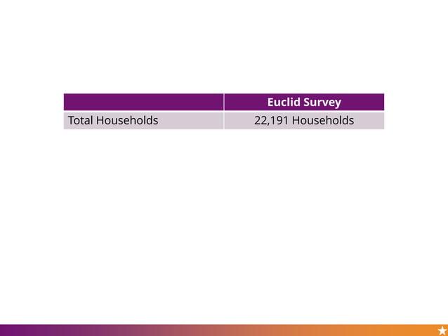 Euclid Survey Total Households 22,191 Households