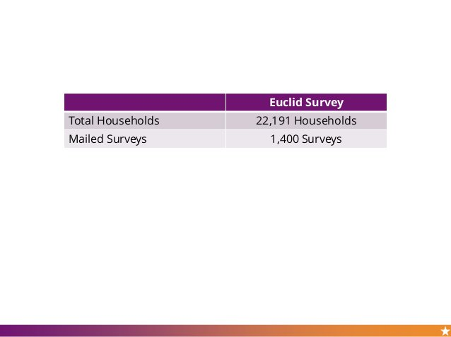Euclid Survey Total Households 22,191 Households Mailed Surveys 1,400 Surveys