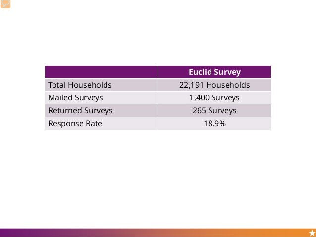 Euclid Survey Total Households 22,191 Households Mailed Surveys 1,400 Surveys Returned Surveys 265 Surveys Response Rate 1...