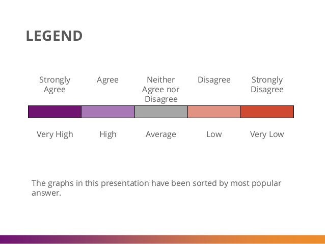 Strongly Agree Very High Agree High Neither Agree nor Disagree Average Disagree Low Strongly Disagree Very Low LEGEND The ...