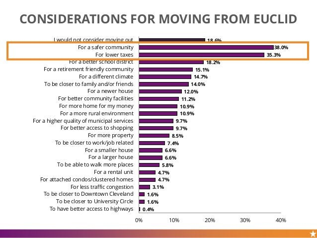 CONSIDERATIONS FOR MOVING FROM EUCLID 18.6% 38.0% 35.3% 18.2% 15.1% 14.7% 14.0% 12.0% 11.2% 10.9% 10.9% 9.7% 9.7% 8.5% 7.4...
