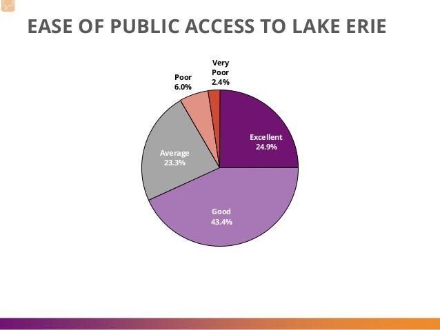 EASE OF PUBLIC ACCESS TO LAKE ERIE Excellent 24.9% Good 43.4% Average 23.3% Poor 6.0% Very Poor 2.4%