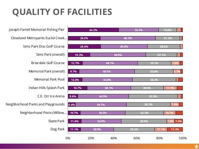 QUALITY OF FACILITIES 44.2% 28.2% 28.6% 19.3% 12.7% 9.7% 12.4% 16.7% 8.6% 6.4% 10.7% 11.6% 11.1% 35.1% 48.3% 40.8% 48.8% 4...
