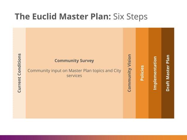 The Euclid Master Plan: Six Steps CommunityVision Policies Implementation DraftMasterPlan Community Survey Community input...