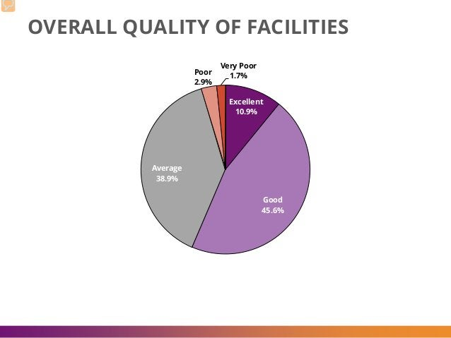 OVERALL QUALITY OF FACILITIES Excellent 10.9% Good 45.6% Average 38.9% Poor 2.9% Very Poor 1.7%