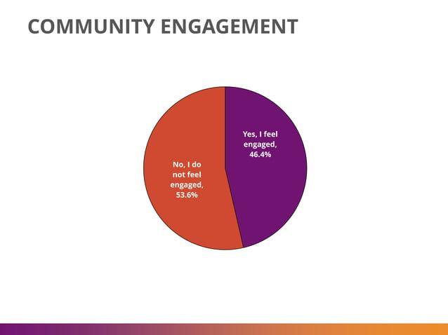 COMMUNITY ENGAGEMENT Yes, I feel engaged, 46.4% No, I do not feel engaged, 53.6%