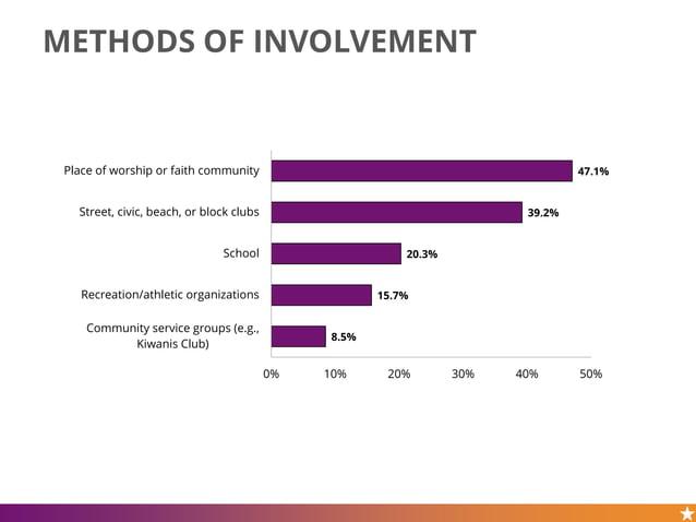 METHODS OF INVOLVEMENT 47.1% 39.2% 20.3% 15.7% 8.5% 0% 10% 20% 30% 40% 50% Place of worship or faith community Street, civ...