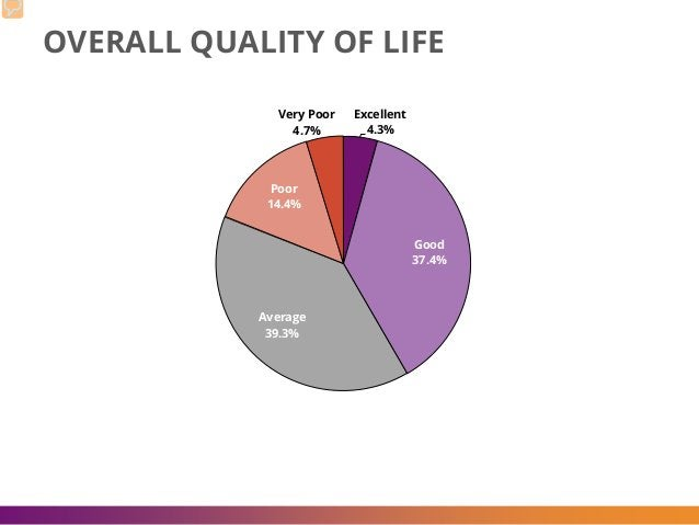 OVERALL QUALITY OF LIFE Excellent 4.3% Good 37.4% Average 39.3% Poor 14.4% Very Poor 4.7%