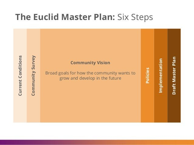 The Euclid Master Plan: Six Steps Policies Implementation DraftMasterPlan Community Vision Broad goals for how the communi...