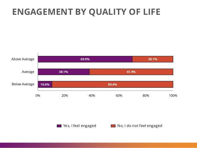 ENGAGEMENT BY QUALITY OF LIFE 69.9% 38.1% 10.6% 30.1% 61.9% 89.4% 0% 20% 40% 60% 80% 100% Above Average Average Below Aver...