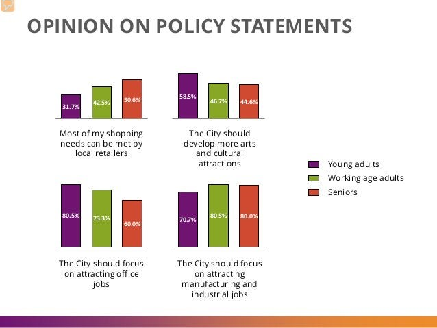 OPINION ON POLICY STATEMENTS 31.7% 42.5% 50.6% 58.5% 46.7% 44.6% 80.5% 73.3% 60.0% 70.7% 80.5% 80.0% Most of my shopping n...