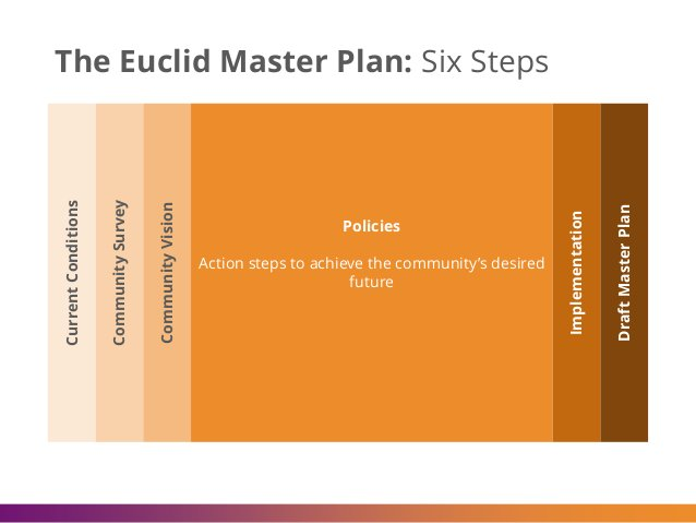 Policies Action steps to achieve the community's desired future The Euclid Master Plan: Six Steps Implementation DraftMast...