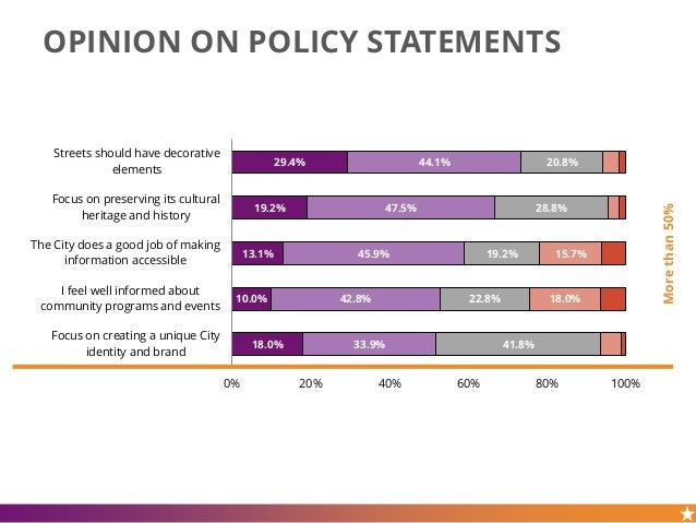 OPINION ON POLICY STATEMENTS 29.4% 19.2% 13.1% 10.0% 18.0% 44.1% 47.5% 45.9% 42.8% 33.9% 20.8% 28.8% 19.2% 22.8% 41.8% 15....