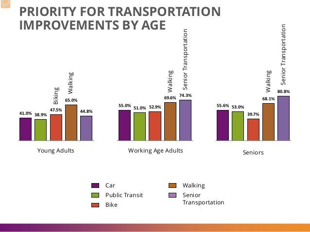 PRIORITY FOR TRANSPORTATION IMPROVEMENTS BY AGE 41.0% 38.9% 47.5% 65.0% 44.8% 55.0% 51.0% 52.9% 69.6% 74.3% 55.6% 53.0% 39...