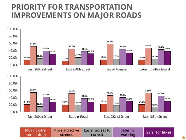 PRIORITY FOR TRANSPORTATION IMPROVEMENTS ON MAJOR ROADS 38.6% 34.0%31.5%30.4% 43.6%44.5% 38.1%39.2% 16.3%17.5% 21.4% 18.2%...