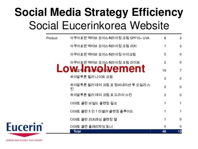 Social Media Strategy Efficiency  Social Eucerinkorea Website     Product   아쿠아포린 액티브 모이스춰라이징 크림 SPF15+ UVA    8    3     ...