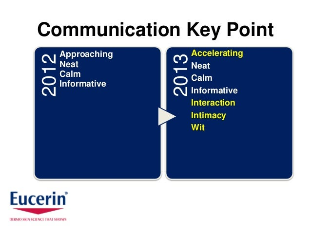 Communication Key Point2012   Approaching          Accelerating                     2013       Neat                 Neat  ...