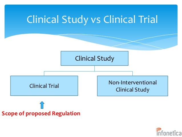 Regulations: Good Clinical Practice and Clinical Trials