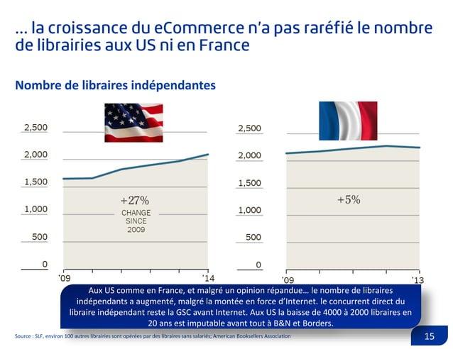 Source : GFK 16 Les best sellers restent une petite partie du marché : les 500 meilleures ventes aux US représentent seule...