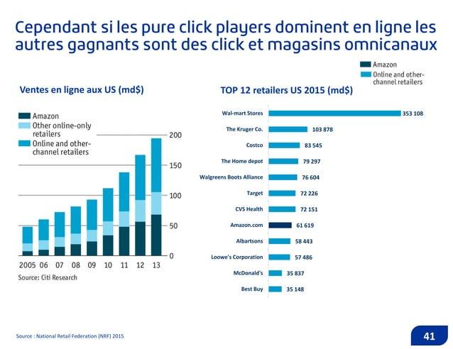 42Source : Etude mondiale « Commerce Connecté » de DigitasLBi, 2016. Ce changement de comportements des consommateurs orie...