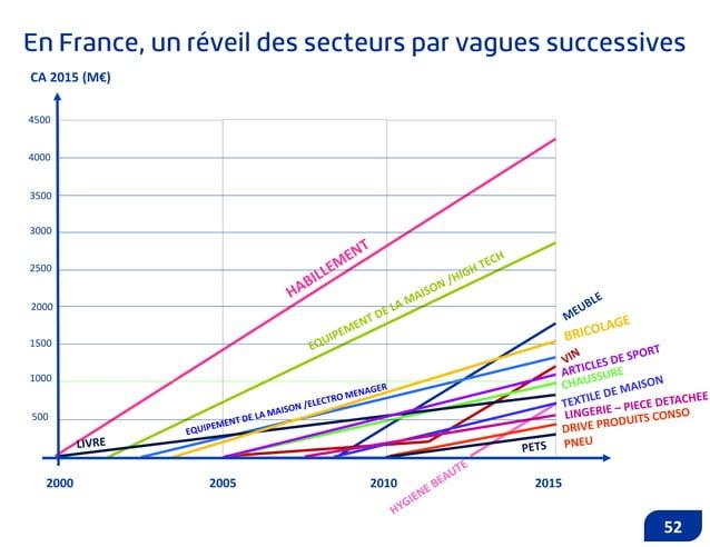 - 500 1 000 1 500 2 000 2 500 3 000 3 500 4 000 4 500 0% 5% 10% 15% 20% 25% 30% Habillement Source : Estimations Euclyd pa...