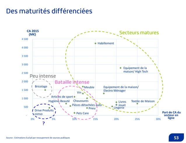 Source : Estimations Euclyd par recoupement de sources publiques 54 0% 5% 10% 15% 20% 25% 30% 35% BRICOLAGE DRIVE PRODUITS...