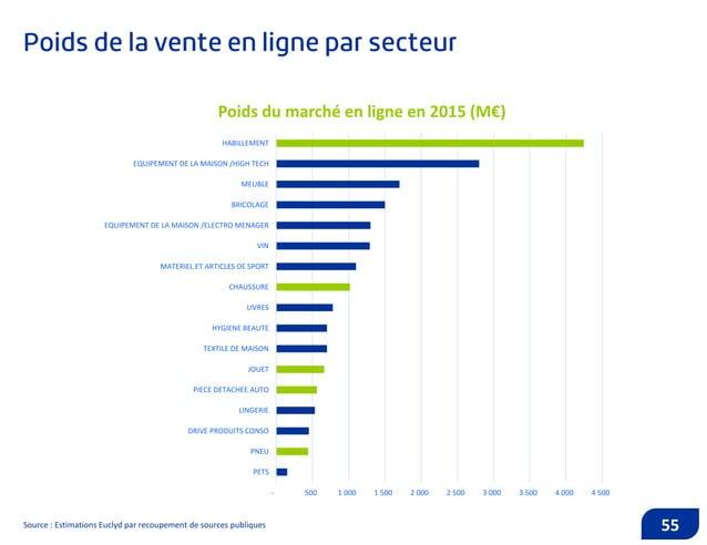 Source : Estimations Euclyd par recoupement de sources publiques 56 0 20 40 60 80 100 120 140 160 180 200 Mon petit bikini...