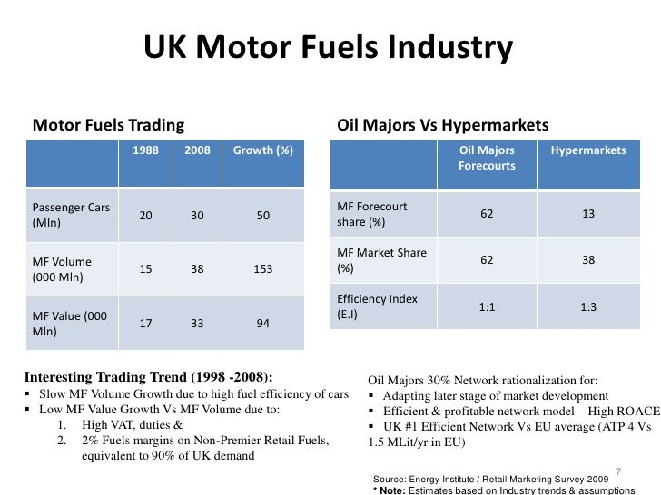 Eu retailing opportunities for ftse100 oil companies for Is motor trend on demand worth it