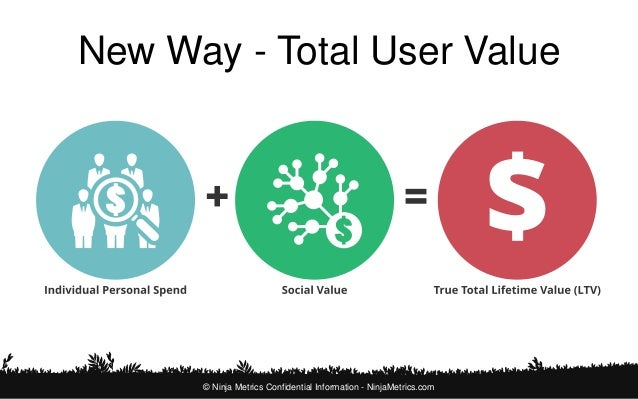 Example of Total User Value  © Ninja Metrics Confidential Information - NinjaMetrics.com