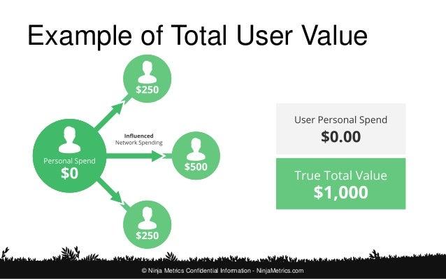 What is Social Value?  © Ninja Metrics Confidential Information - NinjaMetrics.com