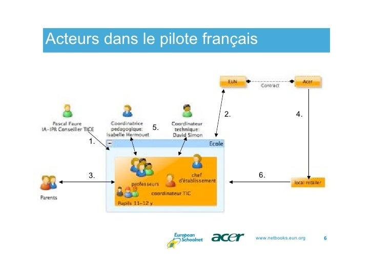 Acteurs dans le pilote français                              2.                   4.                5.       1.          3...