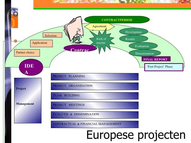 Europese projecten IDEA Partner choice Application Selection Contract Agreements Kick of meeting CONTRACTPERIOD Developmen...