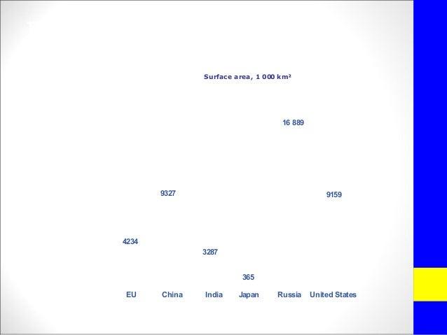 The area of the EU compared to the restof the worldSurface area, 1 000 km²EU China Japan Russia United States16 8899327 91...