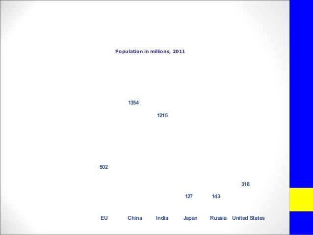 EU population in the worldPopulation in millions, 20115021354127 143318EU China Japan Russia United States1215India