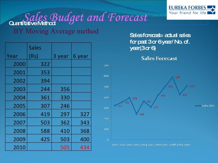 Eureka Forbes Ltd.: Managing the Selling Effort (A) Case Study Analysis & Solution