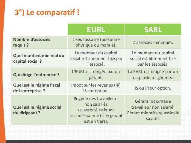 Eurl Ou Sarl