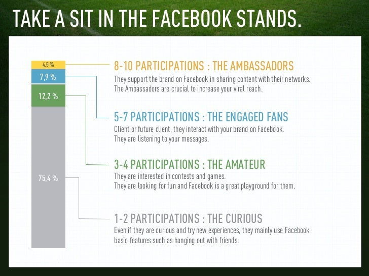 TAKE A SIT IN THE FACEBOOK STANDS.    4,5 %            8-10 PARTICIPATIONS : THE AMBASSADORS   7,9 %    They support the b...