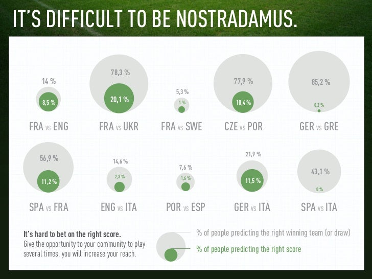 IT'S DIFFICULT TO BE NOSTRADAMUS.                                  78,3 %        14 %                                     ...