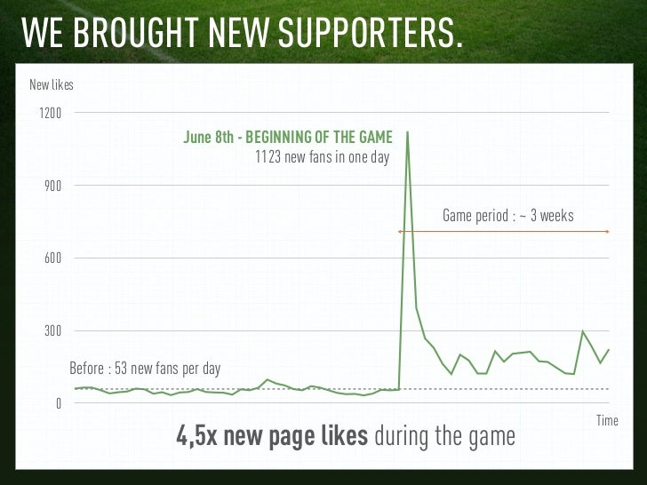 WE BROUGHT NEW SUPPORTERS.New likes 1200                              June 8th - BEGINNING OF THE GAME                    ...