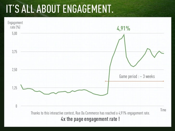 IT'S ALL ABOUT ENGAGEMENT.Engagement  rate (%)                                                                  4,91%  5,0...