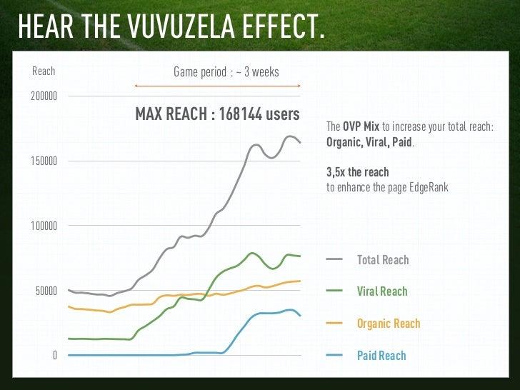 HEAR THE VUVUZELA EFFECT. Reach         Game period : ~ 3 weeks 200000          MAX REACH : 168144 users                  ...