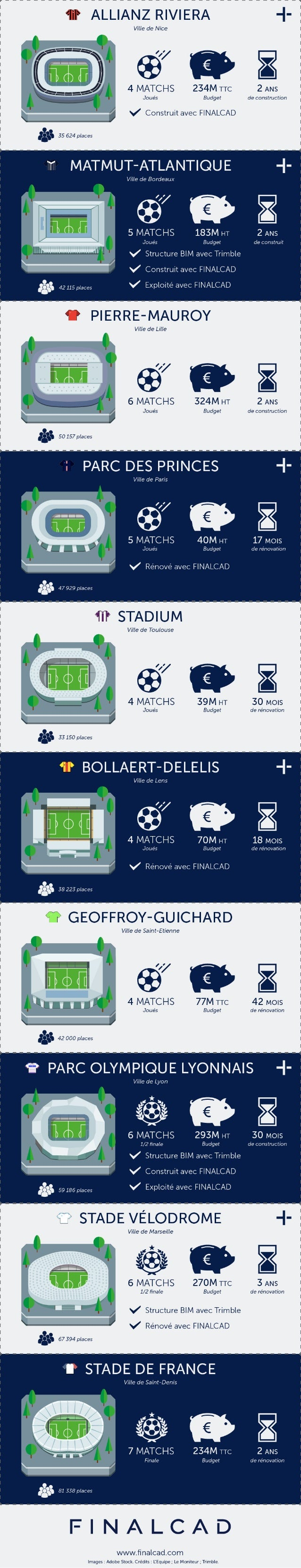 Les travaux des stades de l'EURO 2016 en chiffres