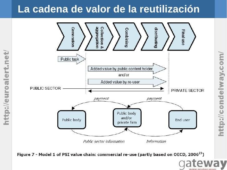 La cadena de valor de la reutilización