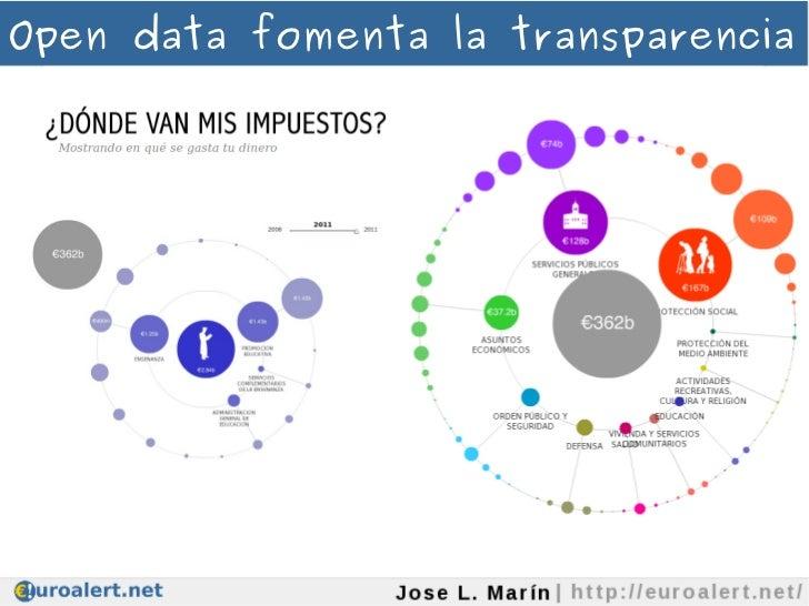 Open data fomenta la transparencia