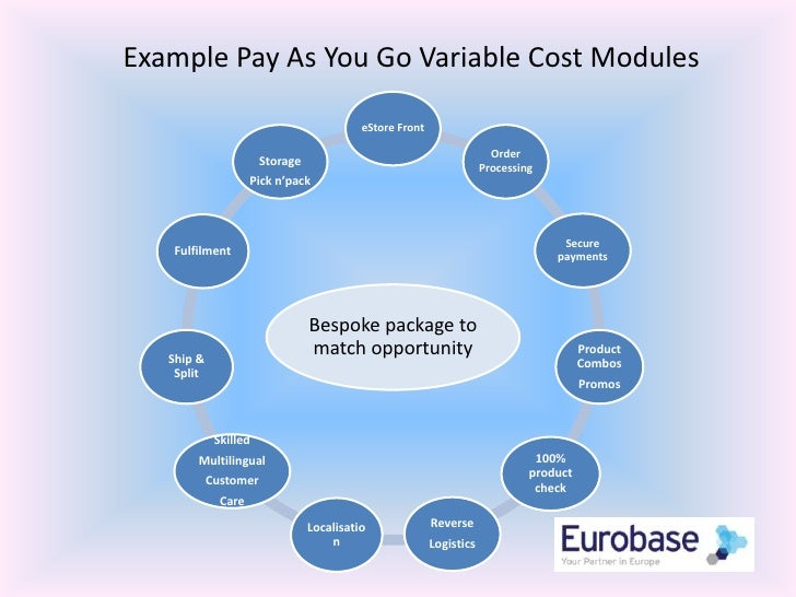 Example Pay As You Go Variable Cost Modules<br />